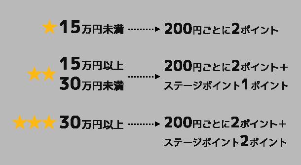★1つ(15万円未満)→200円ごとに2ポイント / ★★2つ(15万円以上30万円未満)→200円ごとに2ポイント+ステージポイント1ポイント / ★★★3つ(30万円以上)→200円ごとに2ポイント+ステージポイント2ポイント